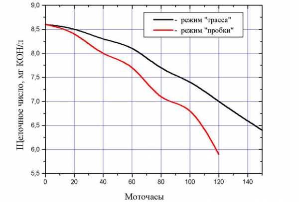 График снижения щелочного числа