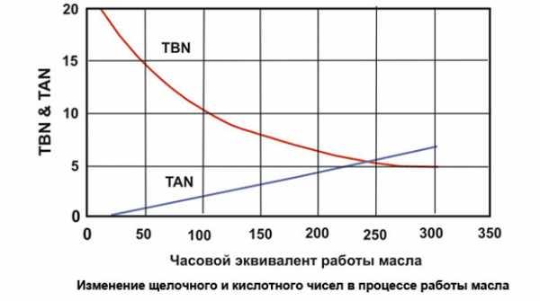 Рост кислотного числа моторного масла