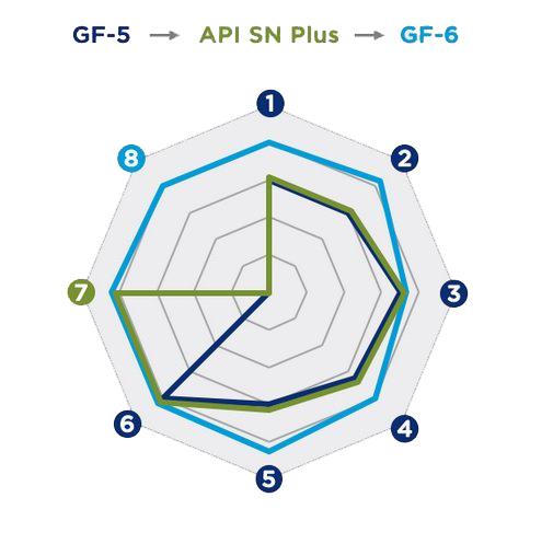 Отличия ILSAC GF-5 от GF-6